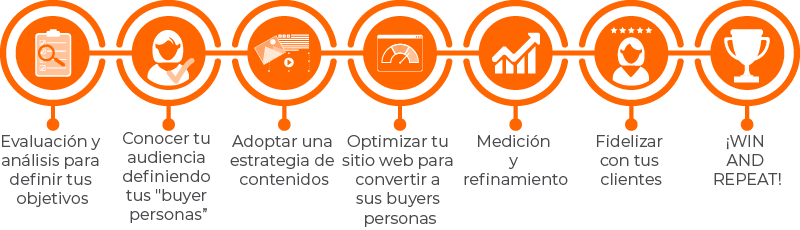 agencia-de-marketing-timeline